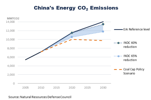China Reduction Scenarios - 2-thumb-500xauto-20515.png
