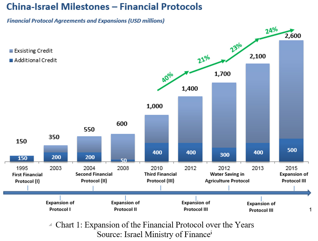 The China-Israel Financial Protocol and the Road and Belt
