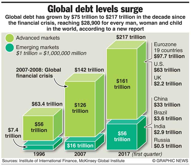 Global debt has grown by US$75 trillion to $217 trillion in the decade since the 2007-08 financial crisis, reaching US$28,900 for every man, woman and child in the world according to a new report..jpg